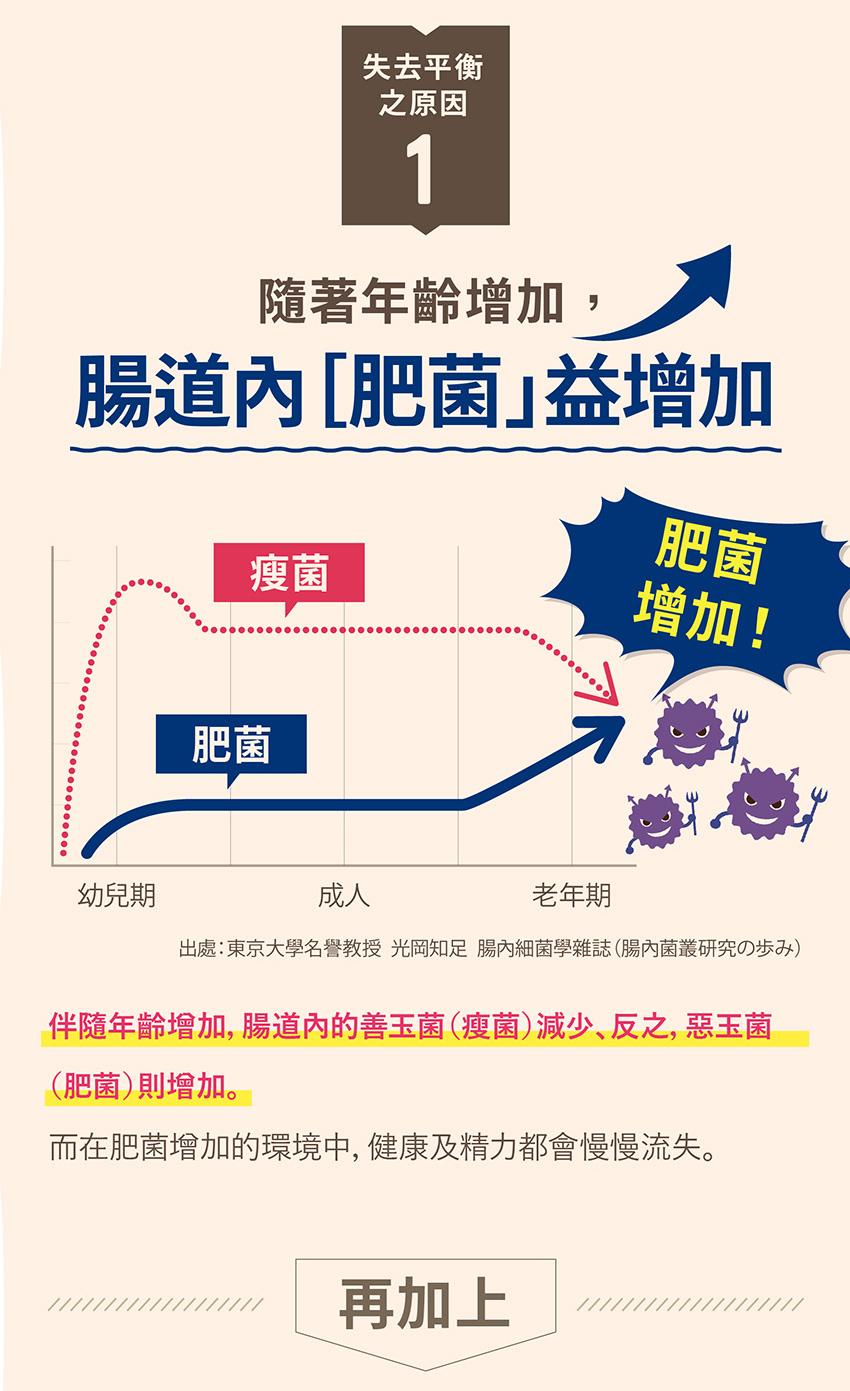 腸內細菌叢生態失去平衡原因1:肥菌增加